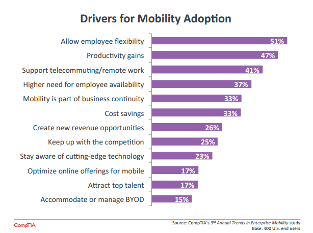 Drivers of BYOD adoption