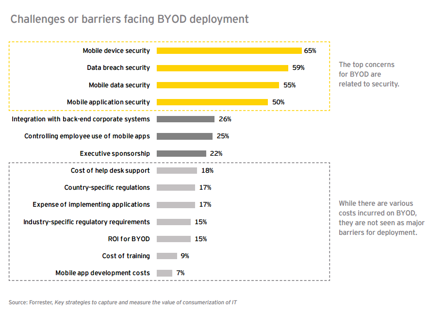 Forrester BYOD Graph