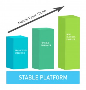 Mobile Value Chain Graph