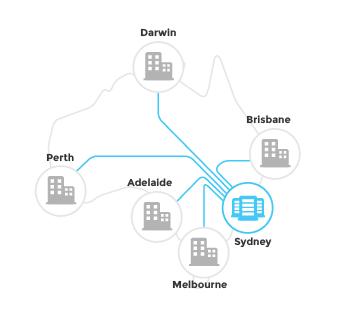 This is an image of a traditional WAN network in Australia