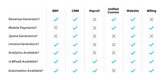 Chart showing which SaaS applications can be new revenue generators