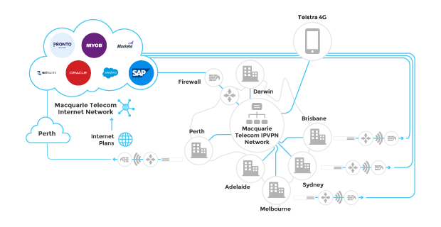 This is a diagram of an MPLS IP VPN network provided by Macquarie Telecom