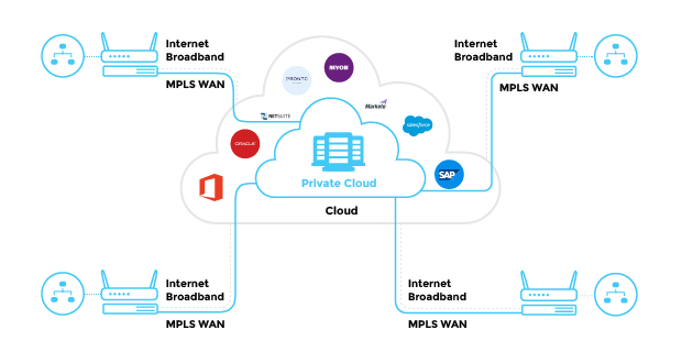 A diagram explaining the new SaaS enabled WAN architecture